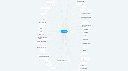 Mind Map: SEMIsquare