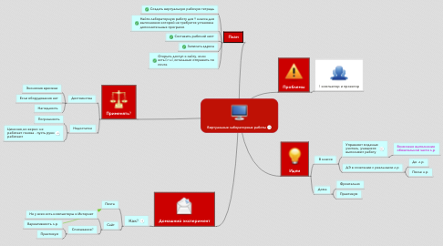 Mind Map: Виртуальные лабораторные работы