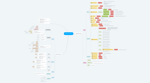 Mind Map: Realm Econ Bot