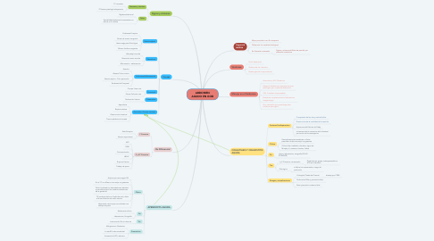 Mind Map: ABDOMEN AGUDO EN GOB