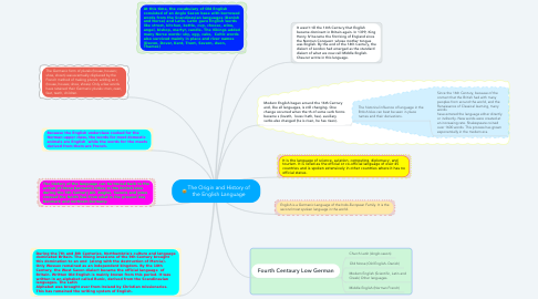Mind Map: The Origin and History of the English Language