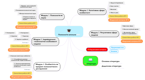 Mind Map: Психологія загальна