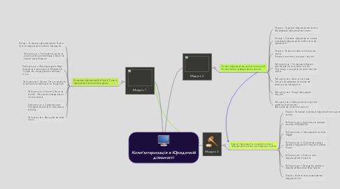 Mind Map: Комп'ютеризація в Юридичній діяльності
