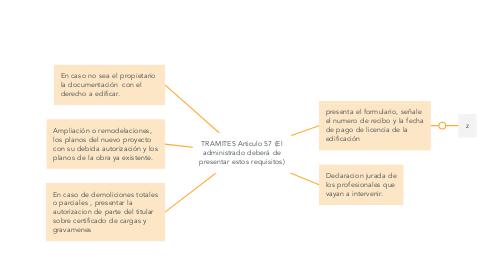 Mind Map: TRAMITES Articulo 57 (El administrado deberá de presentar estos requisitos)