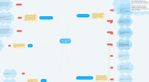 Mind Map: Cotas y diseño en AutoCAD.