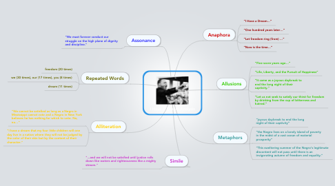 Mind Map: I Have A Dream Analysis