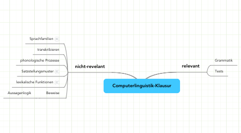 Mind Map: Computerlinguistik-Klausur