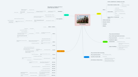 Mind Map: THE ROMANS