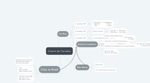 Mind Map: Guerra de Canudos