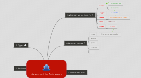 Mind Map: Humans and the Environment