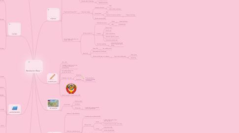 Mind Map: Revolución Rusa