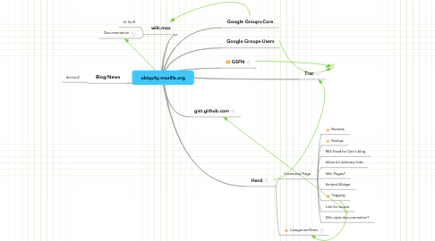 Mind Map: ubiquity.mozilla.org