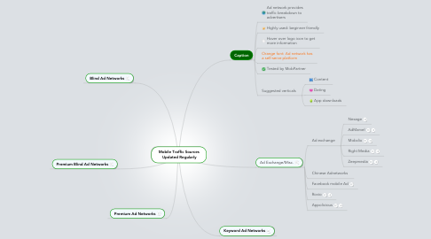 Mind Map: Mobile Traffic Sources Updated Regularly