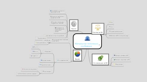 Mind Map: Материално техническо снабдяване