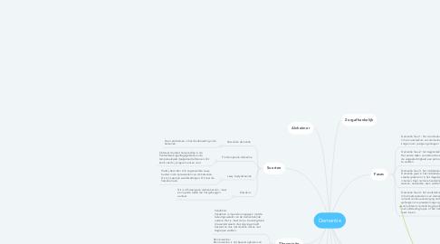 Mind Map: Dementie