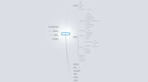 Mind Map: Ehrhardt Tool