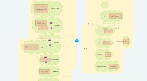 Mind Map: DO
