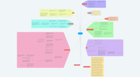 Mind Map: LEIBNIZ
