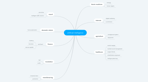 Mind Map: artificial intelligence