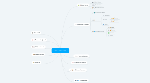 Mind Map: Boa Vizinhança