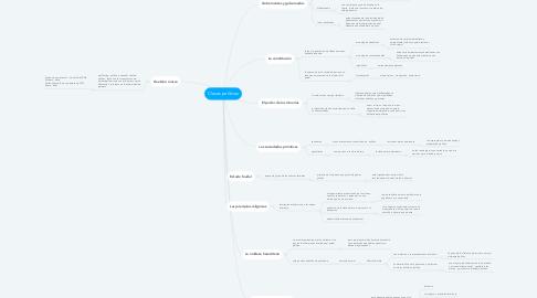 Mind Map: Clases políticas