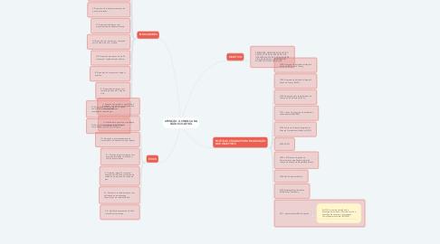 Mind Map: ATENÇÃO À CRIANÇA NA SAÚDE COLETIVA