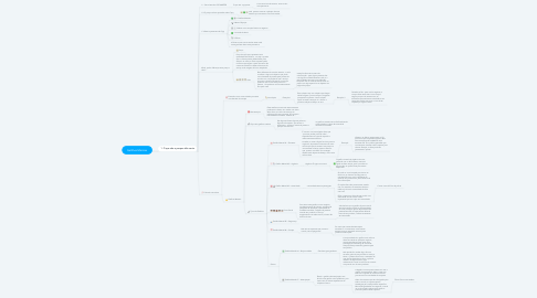 Mind Map: Gatilhos Mentais