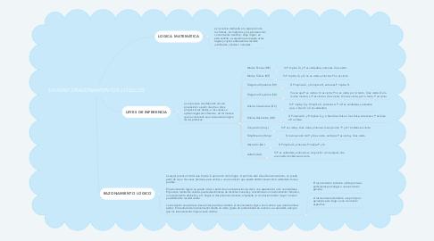 Mind Map: UNIDAD 2 RAZONAMIENTOS LOGICOS