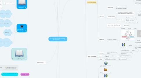 Mind Map: TIPOS DE DIFICULTADES DE APRENDIZAJE