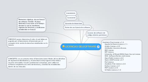 Mind Map: LICENCIAS DELSOFTWARE