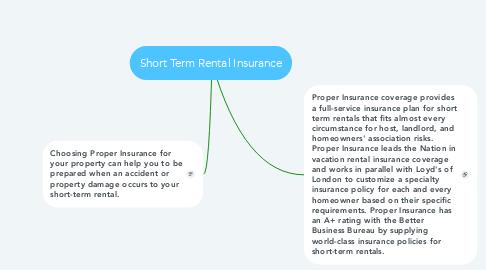 Mind Map: Short Term Rental Insurance