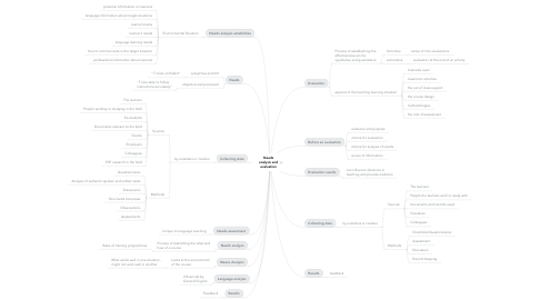Mind Map: Needs analysis and evaluation