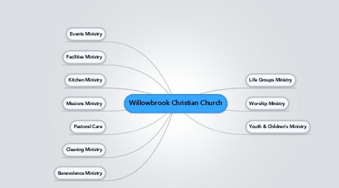 Mind Map: Willowbrook Christian Church