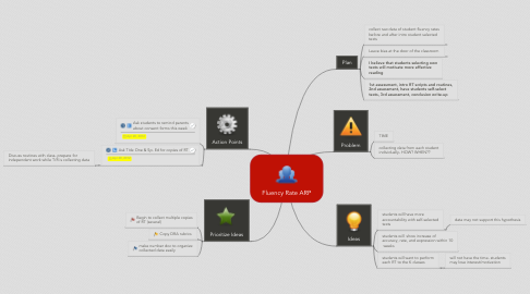 Mind Map: Fluency Rate ARP