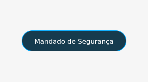 Mind Map: FALÊNCIA