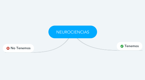 Mind Map: NEUROCIENCIAS