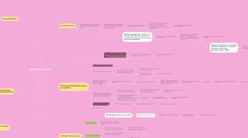 Mind Map: ANESTÉSICOS LOCAIS