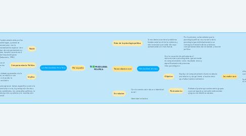 Mind Map: Unidad 1 y 2  Teorías clásicas y contemporáneas del aprendizaje