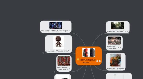 Mind Map: Компьютерные игры.