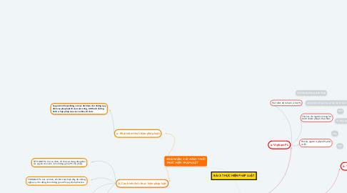 Mind Map: BÀI 2: THỰC HIỆN PHÁP LUẬT