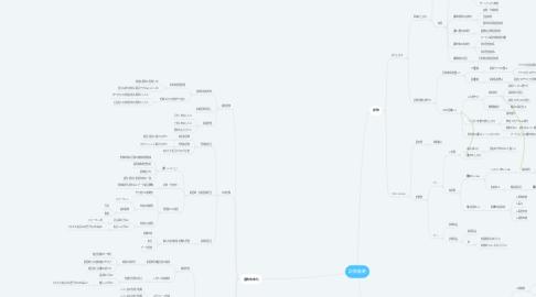Mind Map: 訪問看護