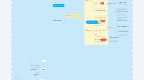 Mind Map: Система вправ