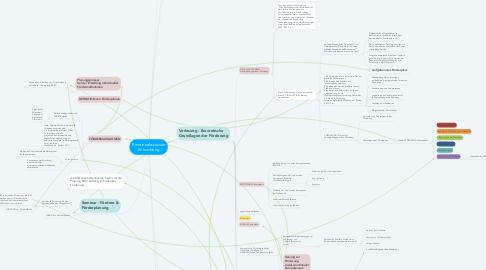 Mind Map: Emotionale-soziale Entwicklung