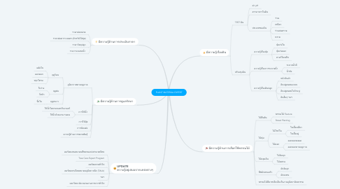 Mind Map: PLANT MATERIAL EXPERT