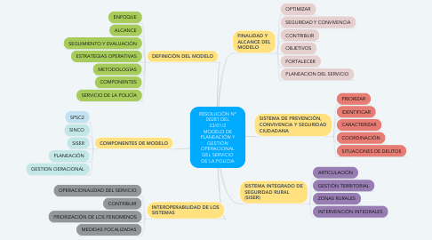Mind Map: RESOLUCIÒN Nº 00281 DEL 23/01/2 MODELO DE PLANEACIÒN Y GESTIÒN OPERACIONAL DEL SERVICIO DE LA POLICIA