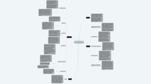 Mind Map: Le Tranhumanisme