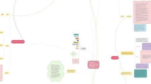 Mind Map: Rapport corps/écrans adolescents - 11/15 ans -