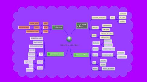 Mind Map: Ciencia y sus Tipos