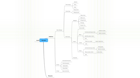Mind Map: Germain