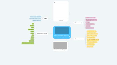 Mind Map: Микола Вороний. Коротко про життя і творчість.